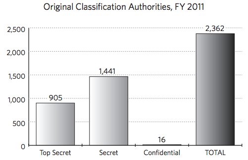 Original Classification Activity, FY 2011