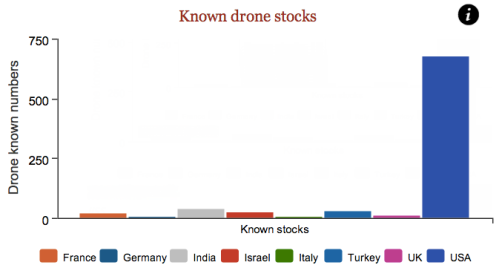 Declared drone stocks.            Source: The Guardian using IISS data